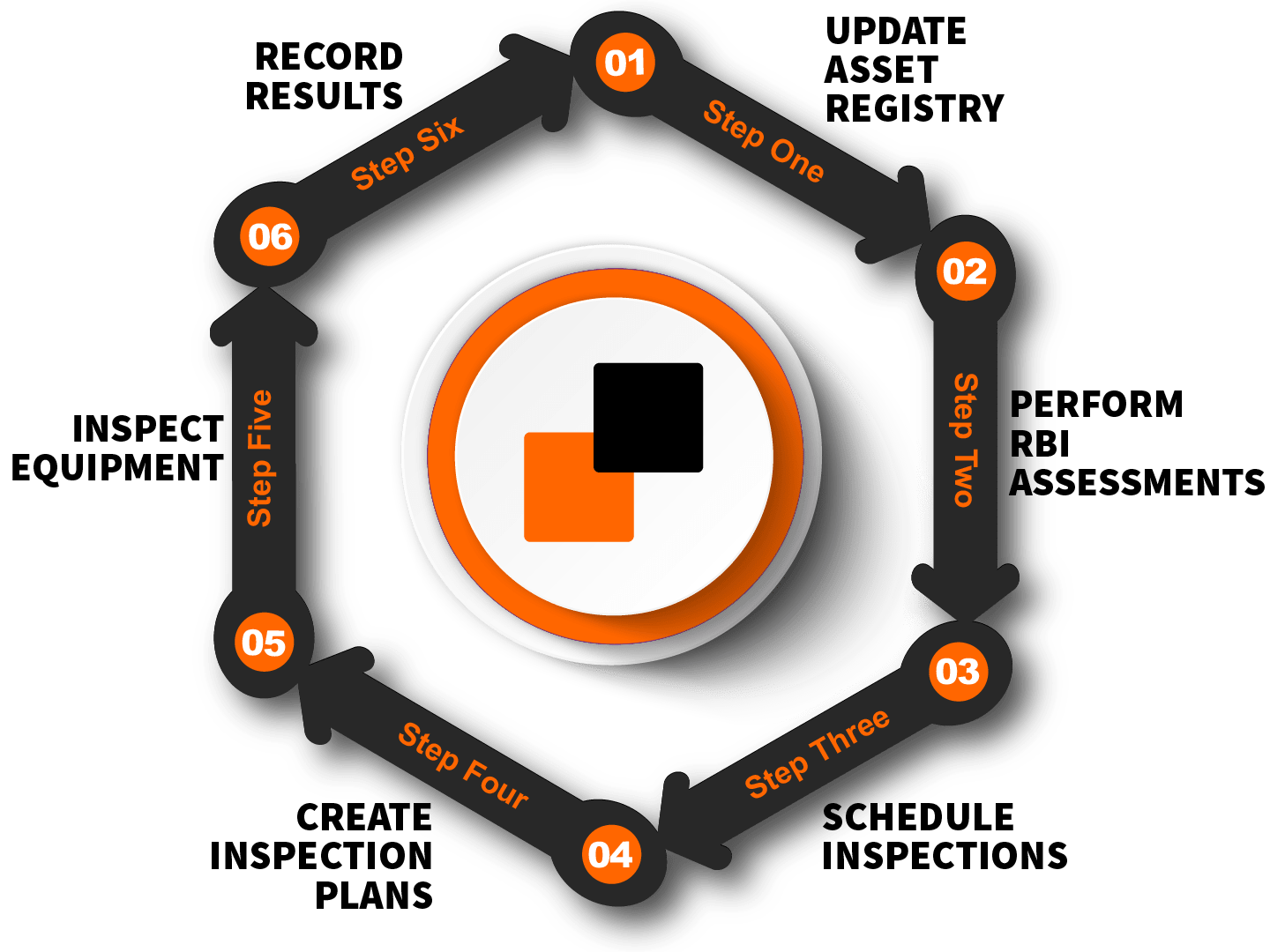Work Process. Step 1 - Asset registry. Step 2 - Perform RBI assesments. Step 3 - Schedule inspections. Step 4 - Create inspection plans. Step 5 - Inspect equipment. Step 6 - Record results. Step 7 - Update asset registry.