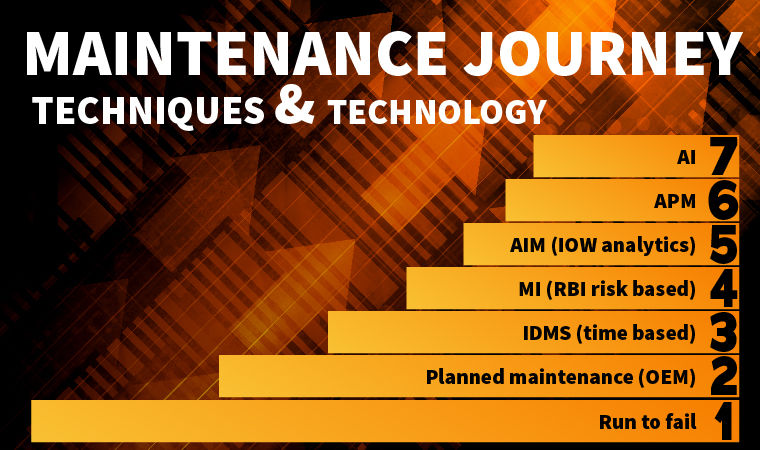 Maintenance techniques/technology journey: Run to fail → Planned maintenance (OEM) → IDMS (time based) → MI (RBI risk based) → AIM (IOW analytics) → APM → AI