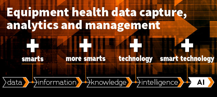 Equipment Health Data capture, analytics and management: Data → + smarts → Information → + more smarts → Knowledge → + technology → Intelligence → + smart technology → AI