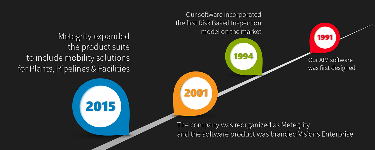 Metegrity inc company milestones. 1991 - Our asset integrity software was first designed. 1994 - Our software incorporated the first Risk Based Inspection model on the market.  2001 - The company was reorganized and the fotware product was branded Visions Enterprise. 2015 - Metegrity expanded the product suite to include mobility solution for Plants, Pipelines & Facilities.